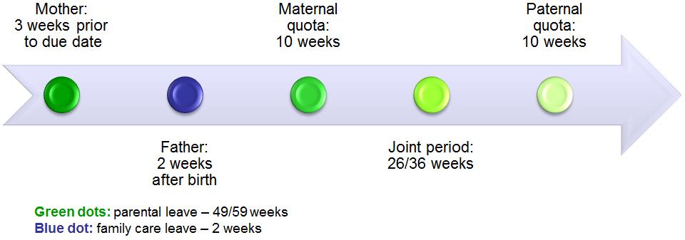 parental-leave-from-2014-07-01-507x181px.png