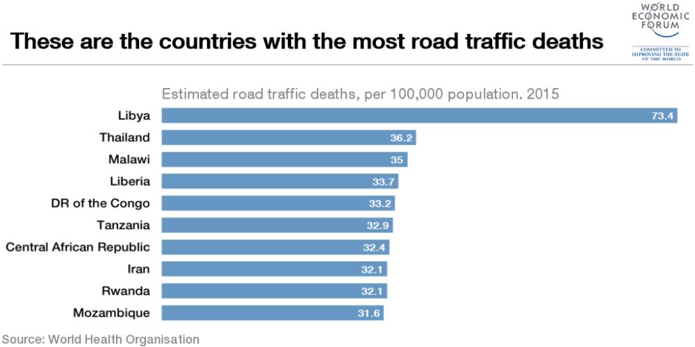 1510B34-most-road-traffic-deaths-libya-thailand.png