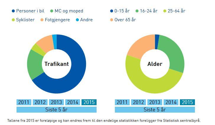accidents fatalities in norway 2015.JPG