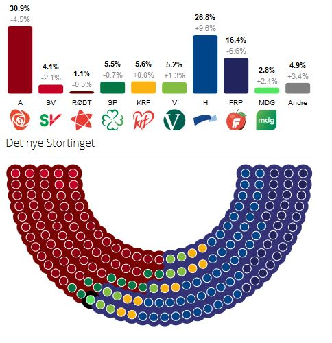 election_results_norway.jpg