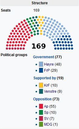 norsk parliment.JPG