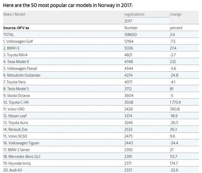 best sellers cars in norway 2017.JPG