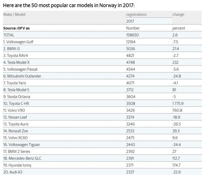 best sellers cars in norway 2017.JPG