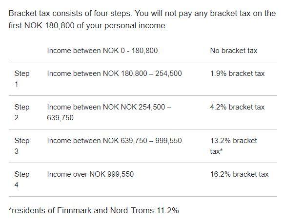 Bracket Tax.JPG