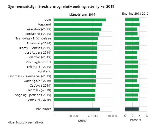 Average salary in norway in 2019.JPG